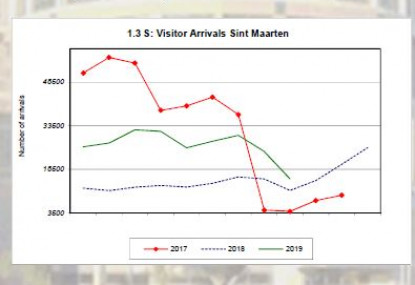 The Economy of Curaçao and Sint Maarten in Data and Charts