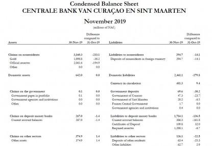 Condensed Balance Sheet November 2019